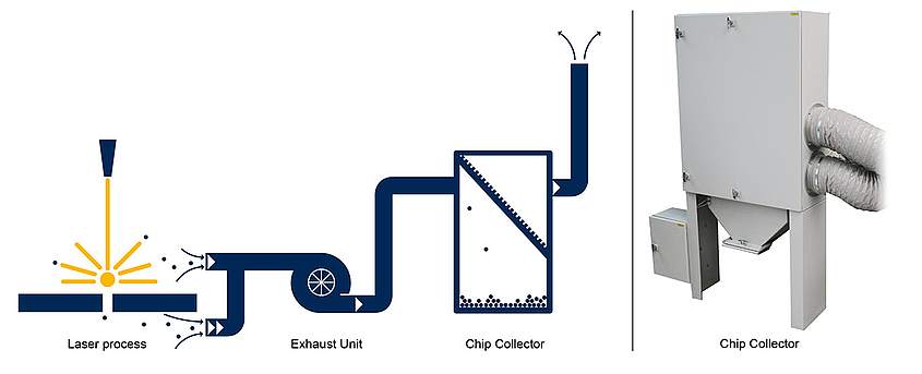 Exhaust concept chip collector