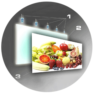 1-LED lighting, 2-Acrylic plate, 3-Advertising material