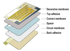Assembling the membrane switch
