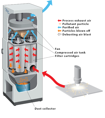 The eurolaser exhaust and filter concepts explained in detail