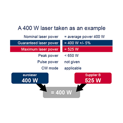 a 400 W laser taken as an example
