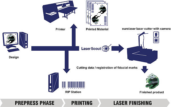 Integrating eurolaser into existing production workflows